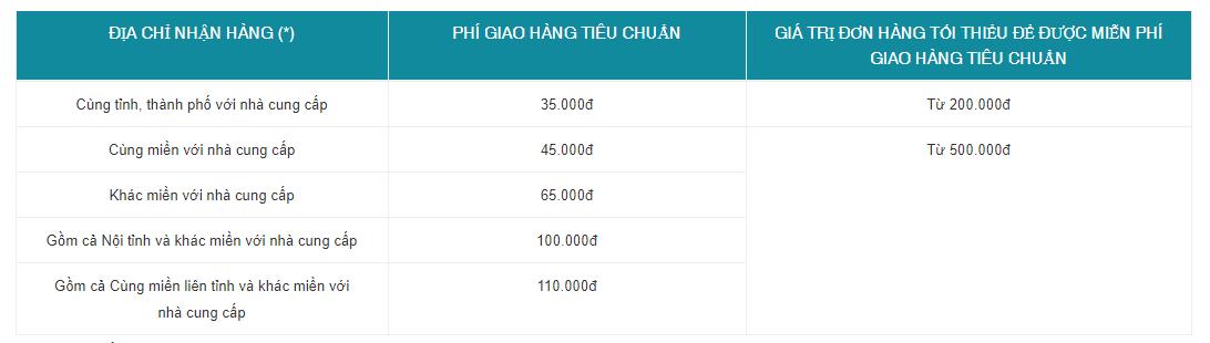 Biểu phí giao hàng tiêu chuẩn của Adayroi